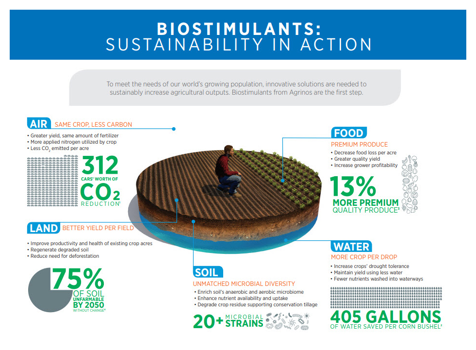 BIOSTIMULANTS: Sustainability in Action
